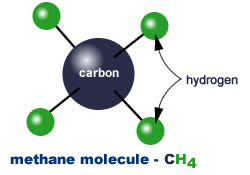chemical composition of methane